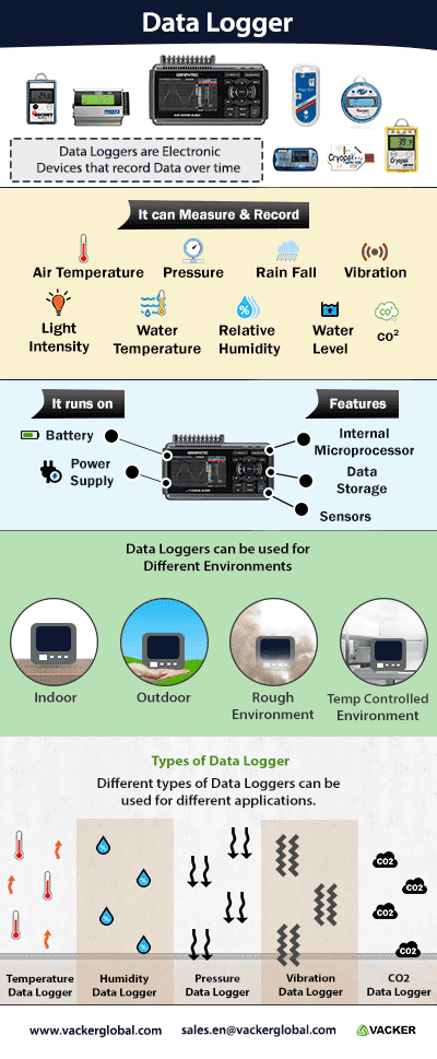 Infograph of Data Loggers