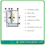 Commercial Humidifier Principal Vacker Global