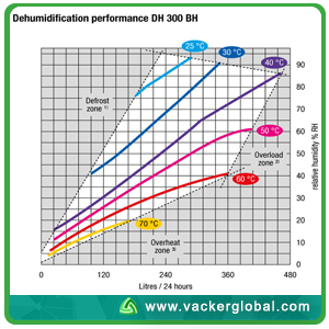 commercialdehumidifer performance chart vacker global