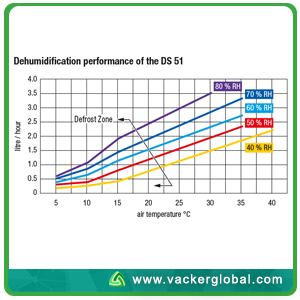 Swimming Pool Dehumidifier Chart Vacker Global