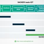 Vacker Leads IOT hospital industry