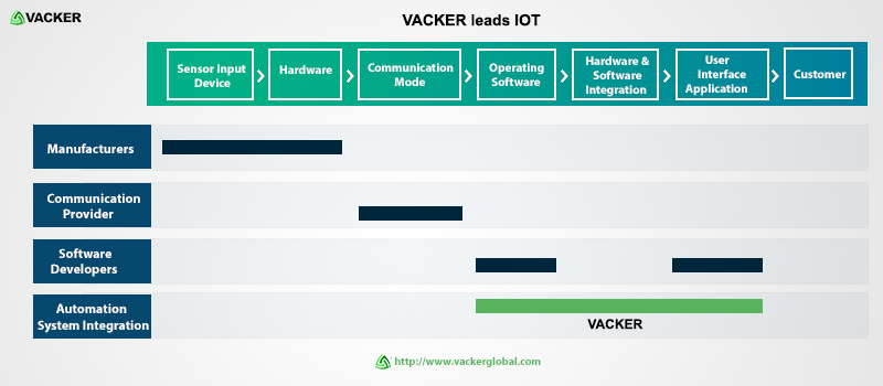 Vacker Leads IOT hospital industry