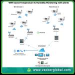 wifi-refrigerator-monitoring-alert-system