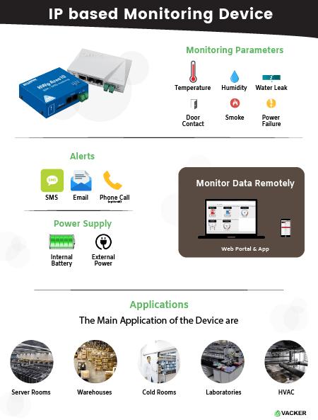 IP Based Monitoring Device