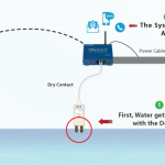 flood-monitoring-system