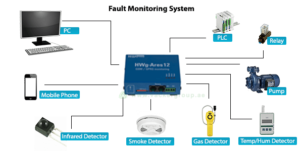 fault monitoring system provided by Vacker