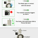 water-leakage-alert-system-vackerglobal