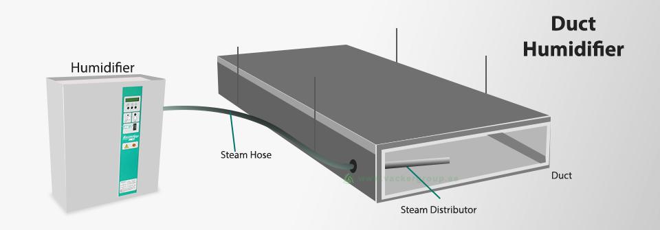duct-humidifier-in-dubai-vackerglobal