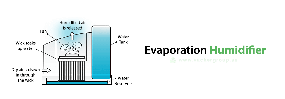 evaporation-humidifier-vackerglobal