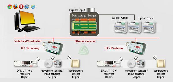industrial-lighting-control-system-in-dubai,uae,saudi-arabia