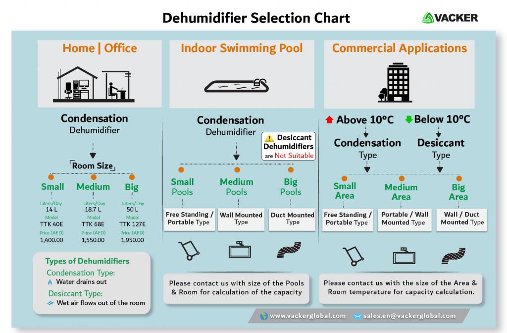 how-to-select-dehumidifier-UAE-Saudi-Qatar-Oman-Bahrain-Kuwait