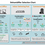 how-to-select-home-office-dehumidifier