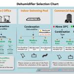 Dehumidifier-Selection-Chart