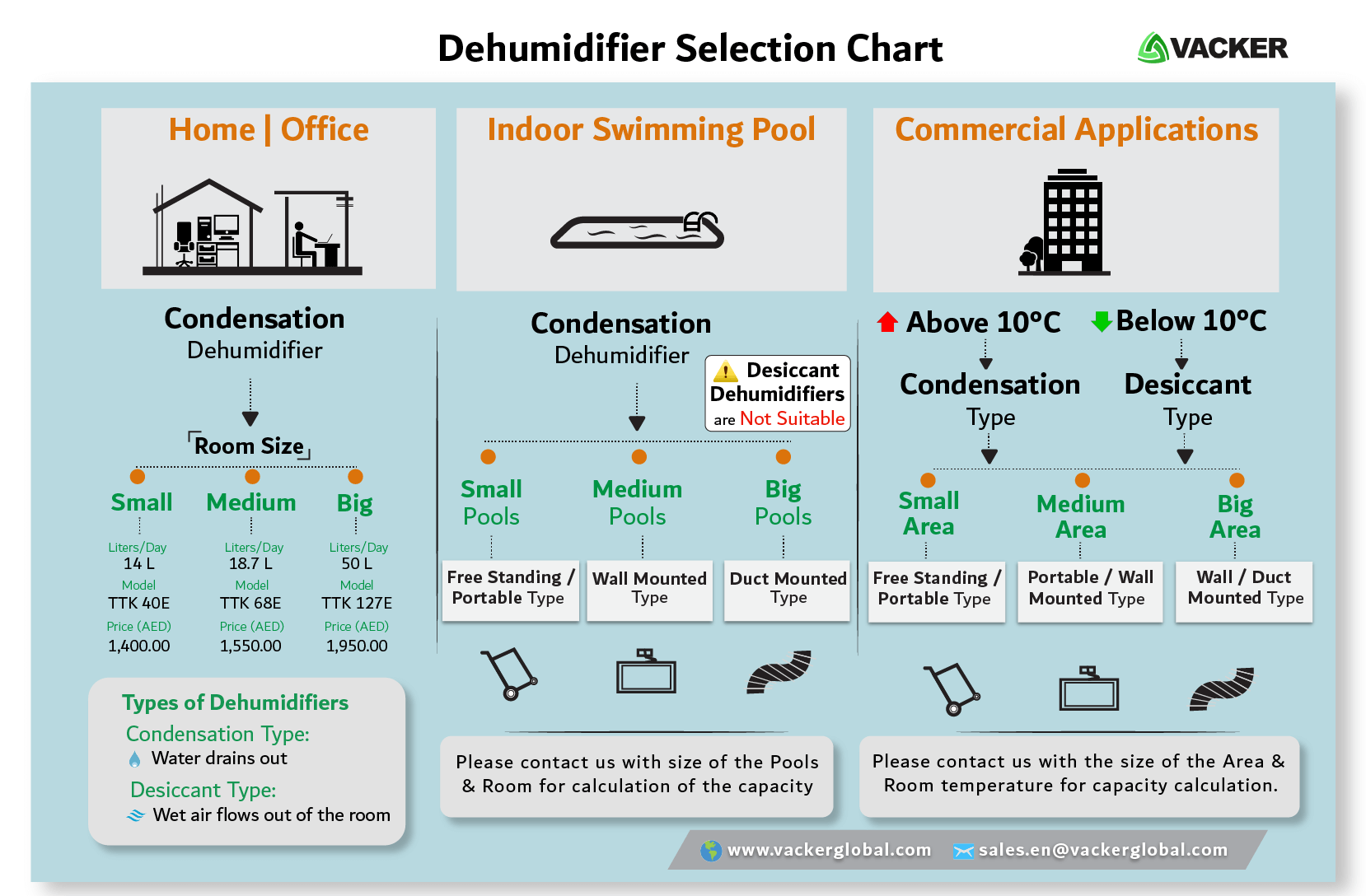 Dehumidifier-Selection-Chart