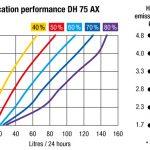 dehumidifier-performance-chart-VackerGlobal