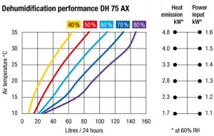 dehumidifier-performance-chart-VackerGlobal